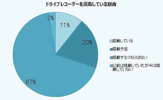 ドライブレコーダーを搭載している割合2015年