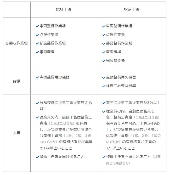 認証工場と指定工場の指定の違い