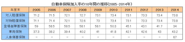 自動車保険加入率の10年間の推移(2005-2014年)